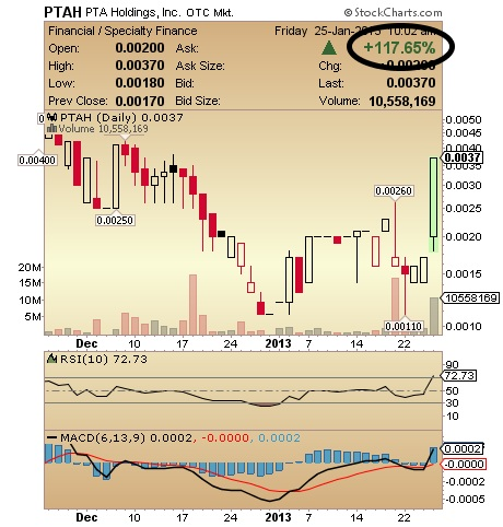 PTAH Chart
