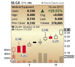 UGLX Chart