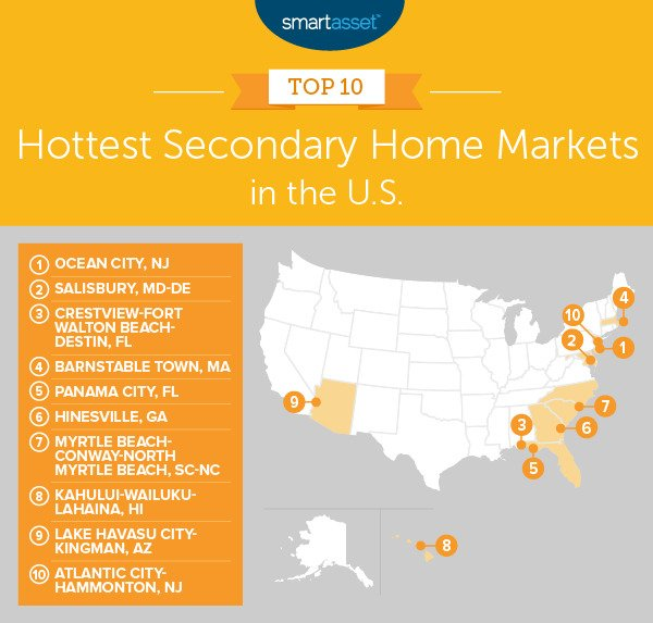 2nd home market
