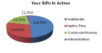 Your Gifts In Action