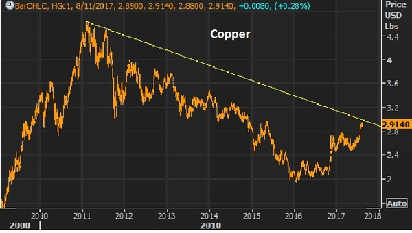 aug 11 copper