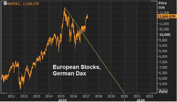 german dax feb 10