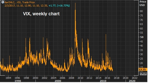 jan30 vix long term