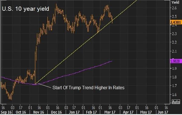mar 21 yields