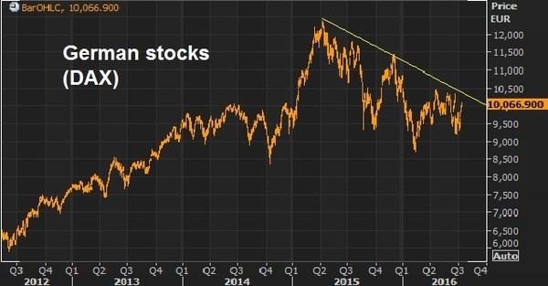 germ stocks julu 15