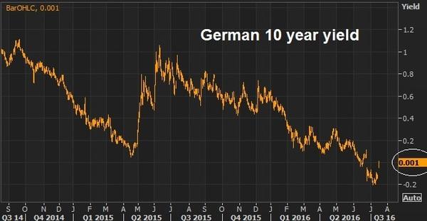 german yields july 15