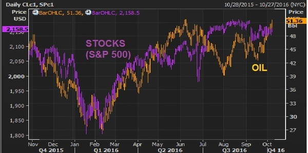 oct10 oil v stocks