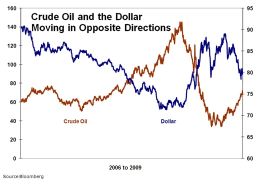 oct25 crude and dollar opposite