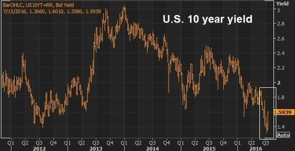 us yields july 15