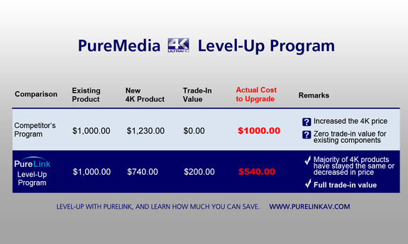 Level Up Program