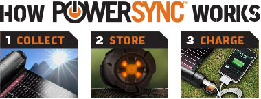 How PowerSync Works: 1. Collect 2. Store. 3. Charge