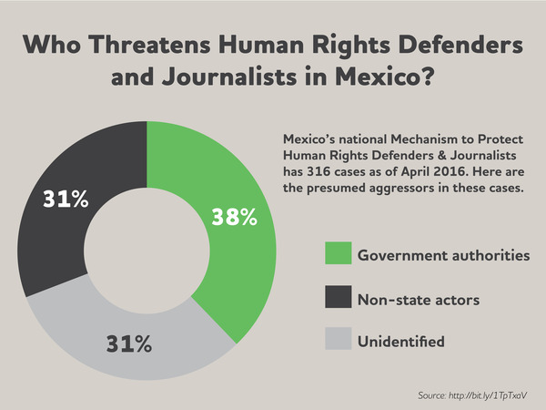 Who threatens human rights defenders and journalists?