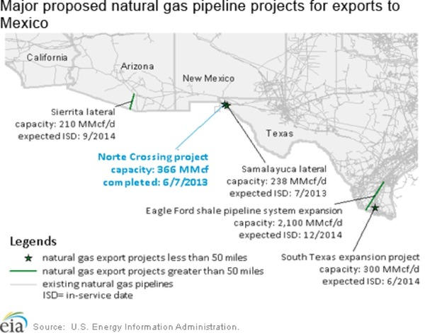 Mexico Oil Export Expansion Projects