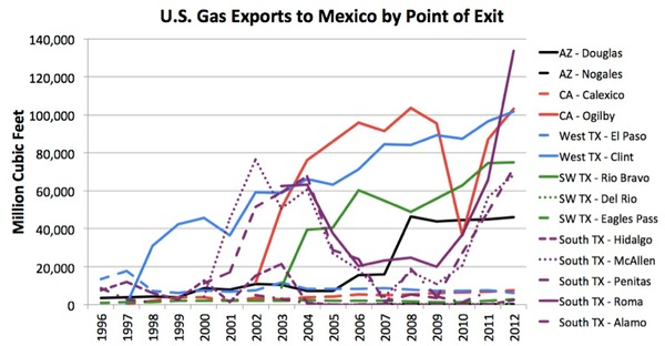 Mexico Exports by Exit Point