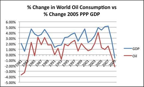 Percent Change World Oil Consumption