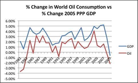 Percent Change World Oil Consumption