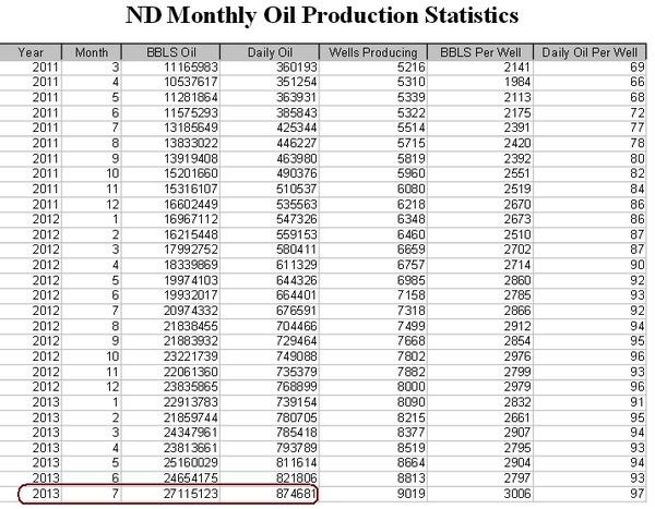 North Dakota monthly oil production