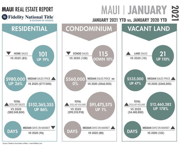 January Stats Graph