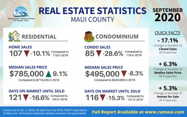 Sept Market Stats