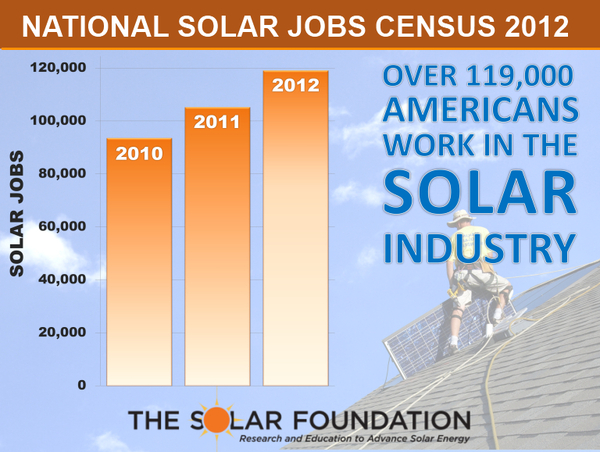 TSF National Solar Jobs Census 2012_GRAPHIC