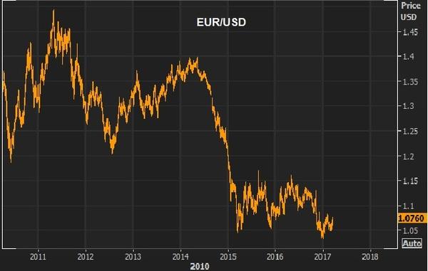 MAR16 EUR