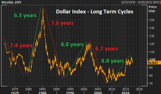 june 28 dollar cycles lt