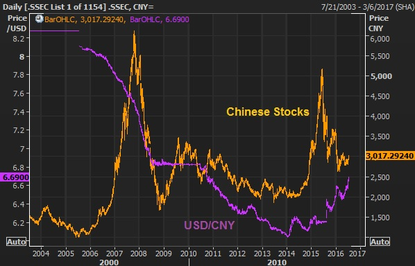 STOCKS V YUAN