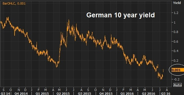 german yields july 15