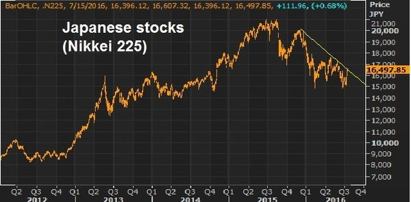 jap stocks july 15
