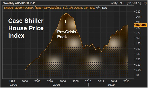 june 23 case shiller