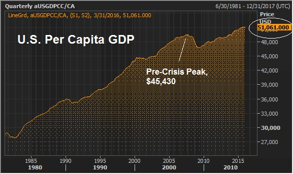 june 23 ps per capital gdp