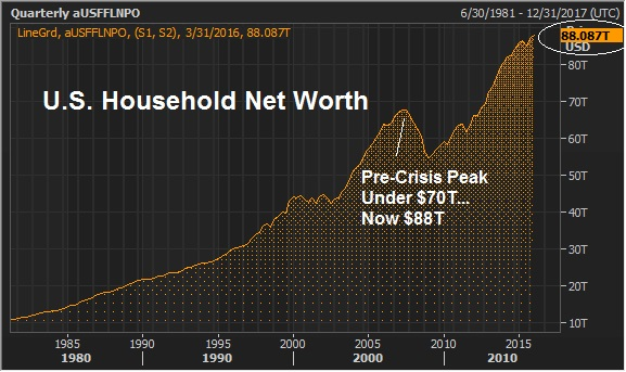 june 23 us household net worth