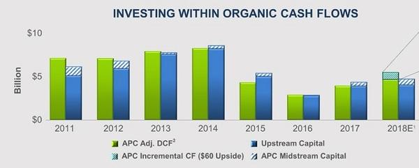 APC Anadarko Free Cash Flow for CNQ article