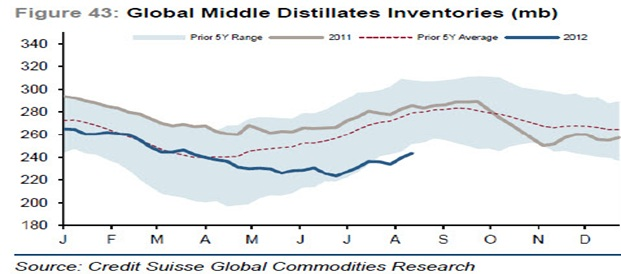 global distillates