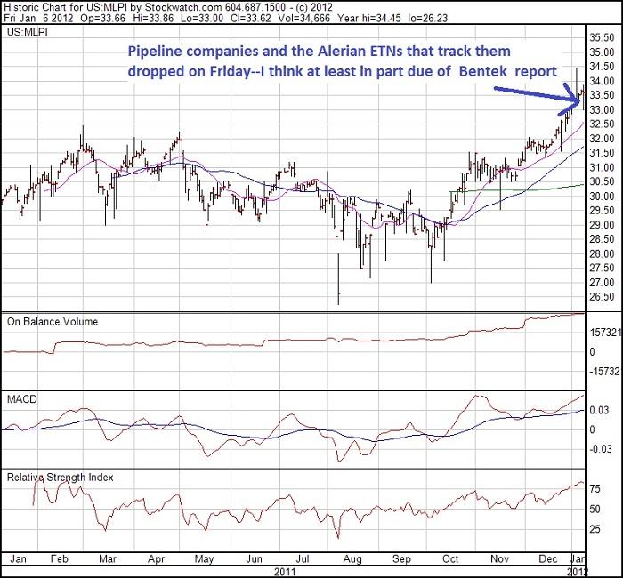 MLPI 1 yr chart 2