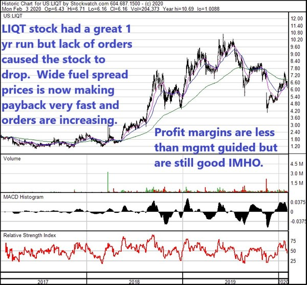 LIQT 3 yr chart Feb 3 20