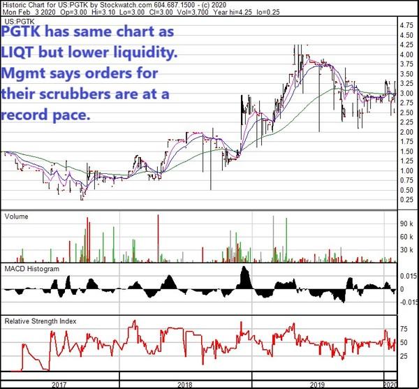 PGTK 3 yr chart Feb 3 20