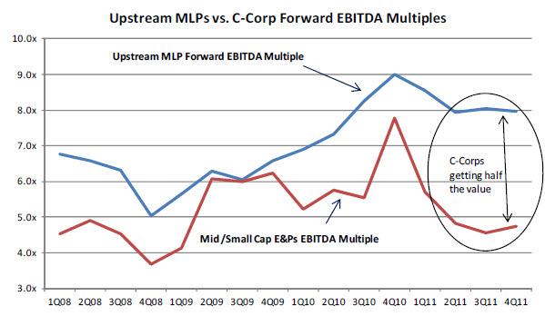 upstream MLPs
