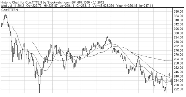 TSX Energy Index 1-year chart