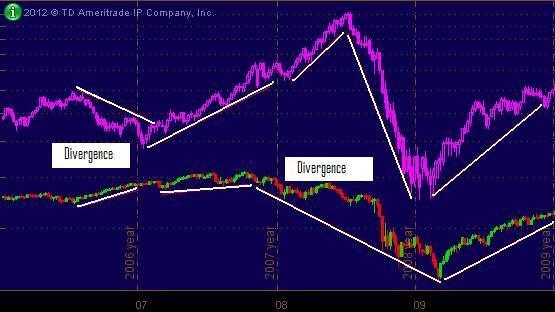 Figure 1. SPX vs. Oil