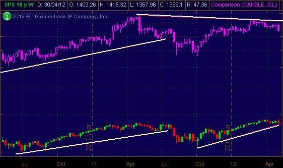 figure 2. SPX vs. Oil short-term