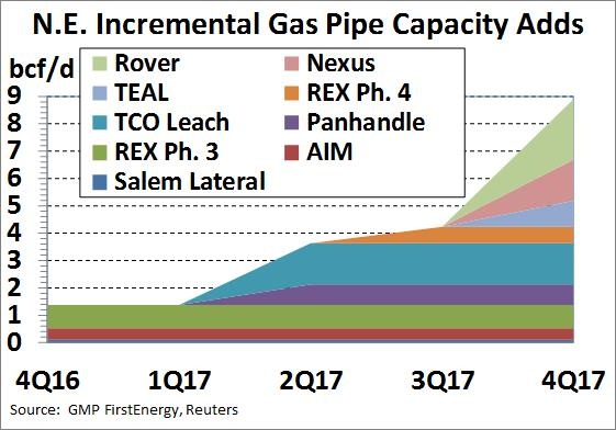 Marcellus pipeline expansion 2017 First Energy Dec 16