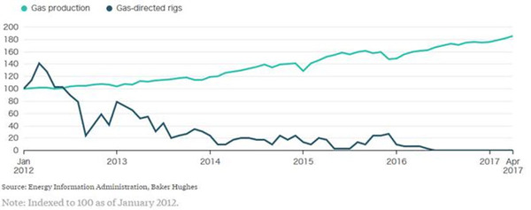 Permian gas rigs to zero production up 1 bcfd