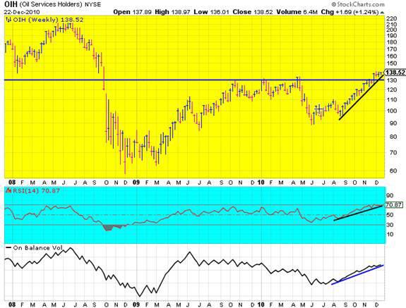 oil graph 2