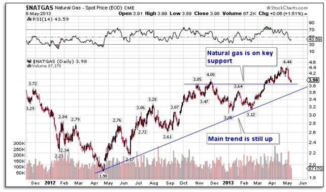nat gas spot price