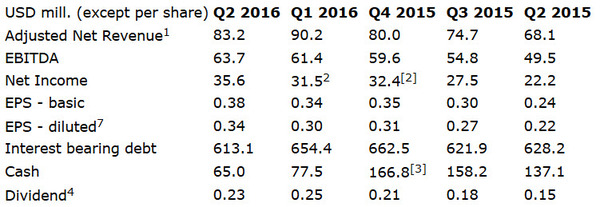DHT financials Q2 2016