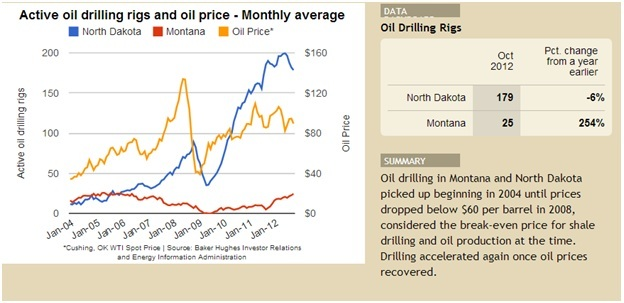 active oil drilling rigs and<br /><br /><br /><br /><br /><br />                 oil price