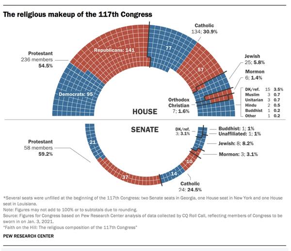 Congress 3